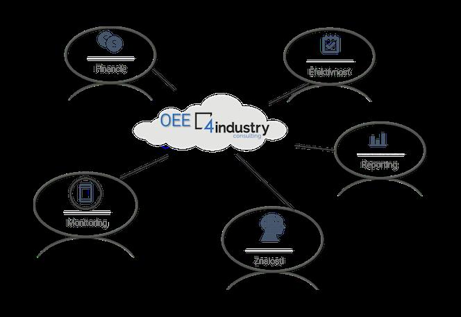 OEE – Zvyšovanie výkonnosti výrobných zariadení